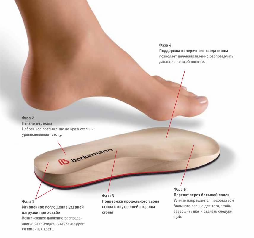 3033ce1be Уникальная стелька Ortmann. Многие считают, что ортопедическая обувь ...